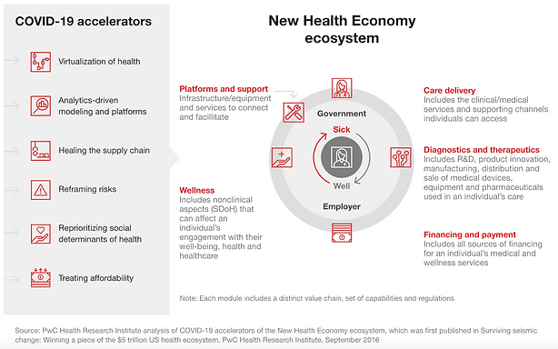 Acceleration of the New Health Economy: The pandemic edits the DNA of the health system