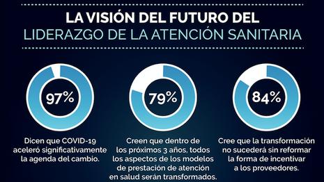 INFOGRAFIA   La Visión del Futuro del Liderazgo de la Atención Sanitária