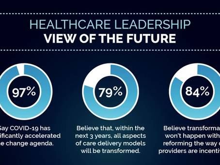 INFOGRAPHIC | Healthcare Leadership View of the Future
