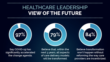 INFOGRAPHIC   Healthcare Leadership View of the Future
