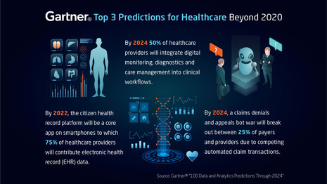 INFOGRAPHIC | Gartner's Top 3 Predictions for Healthcare Beyond 2020