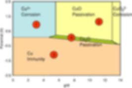 Copper diagram.jpg