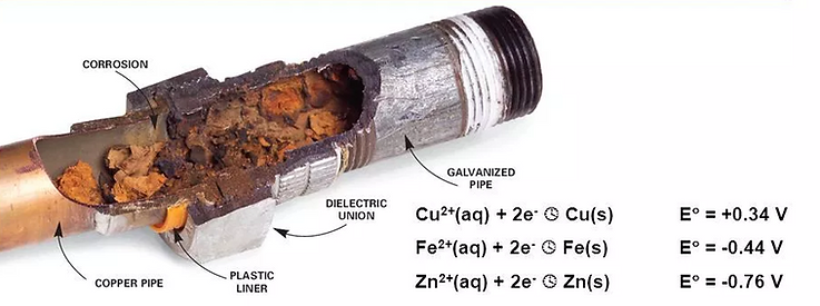 Galvanic Corrosion.png