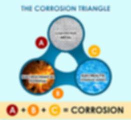 Corrosion Triangle Website.jpg