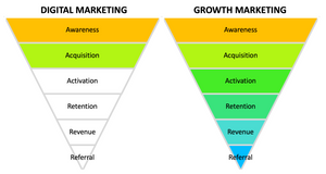 การตลาดสูตรเร่งโต Growth Marketing