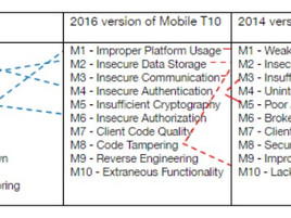 OWASP Top 10 Mobile Risks and Threats