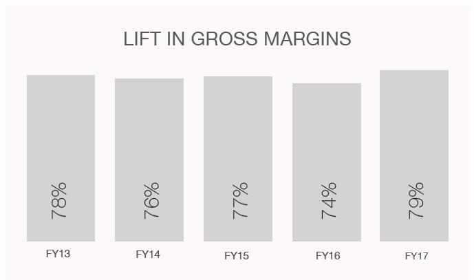 1709_LOV Gross Profit Margin