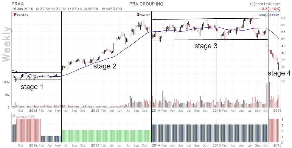 PRAA_chart.png