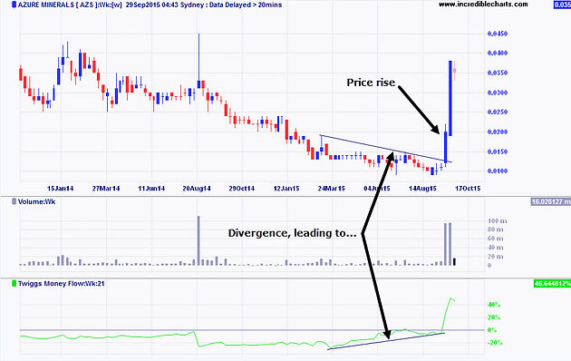 Indicator Explained: Twiggs Money Flow | atradernote