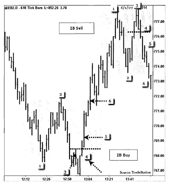 trading-2b-pattern-1.jpg