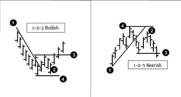 trader-vics-1-2-3-pattern.jpg