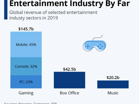 Gaming recognized as the Most-Profitable Industry in the Entertainment Sector