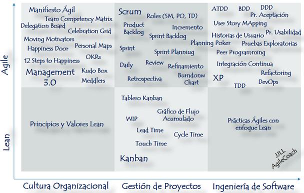 Mapa de las Metodologías Lean Agile
