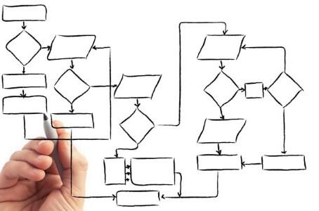 Mapeamento de processos, o que é e quais seus benefícios?