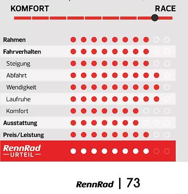 Radtest Rennrad Urteil.png