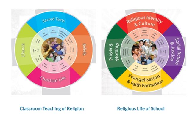 St Joseph's Catholic Primary School Blackall Religious Education