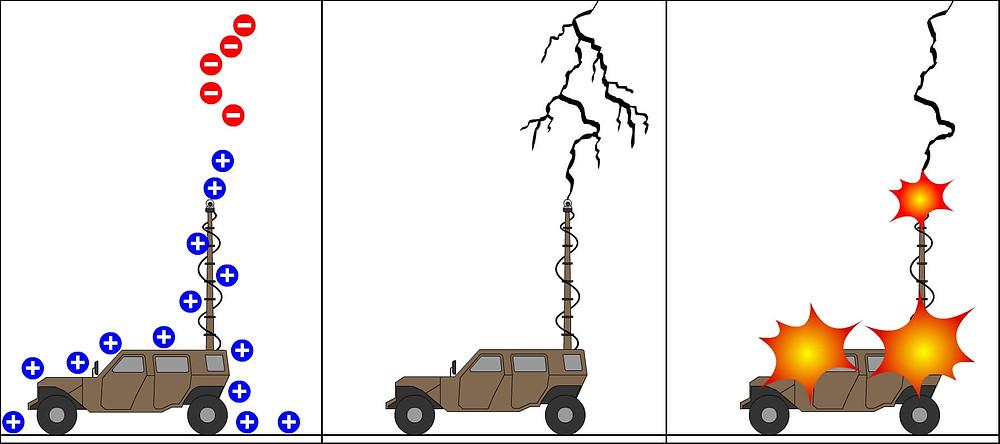 Lightning Strike on Telescopic Mast