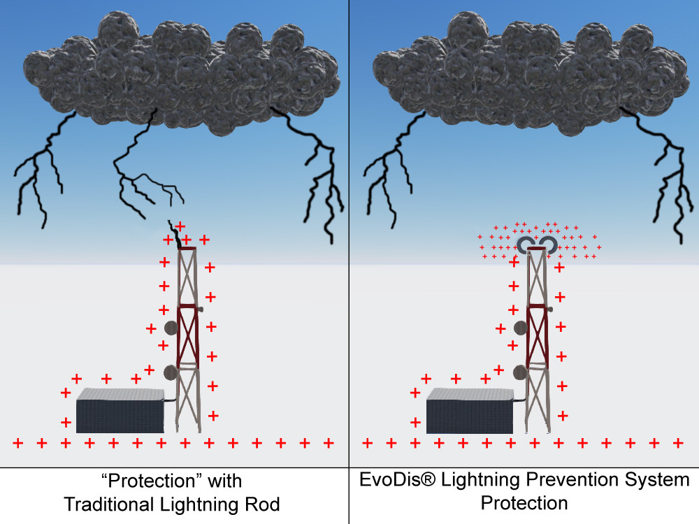 Lightning Protection for Metal Towers - EvoDis Lightning Prevention System