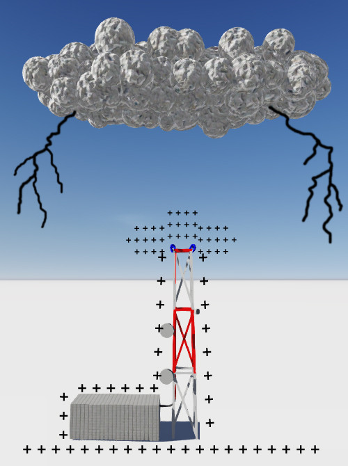 Lightning Protection // EvoDis Lightning Prevention System