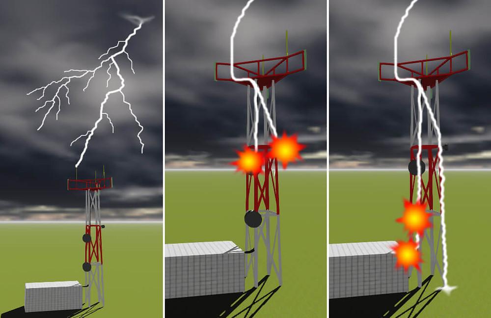 Telecom Tower Lightning Rod Use