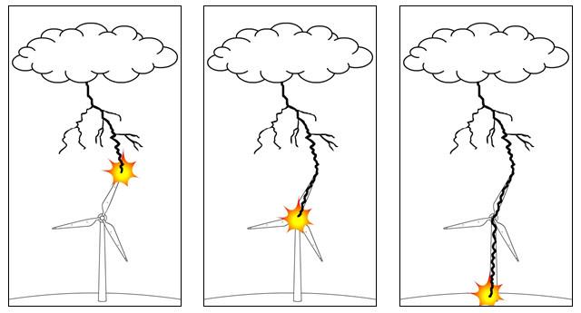 Rüzgar türbinine yılddırım düşmesi