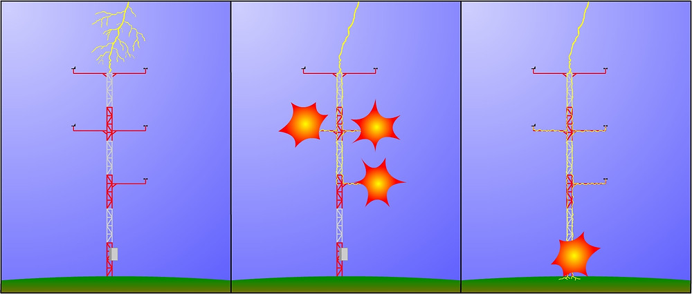 Lightning Protection for Wind Measurement Towers