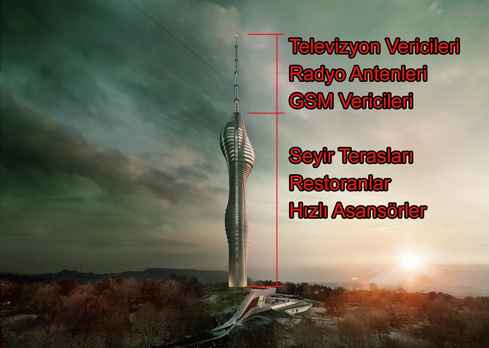 Çamlıca Tv Kulesi'ne Yıldırım Düşmesi