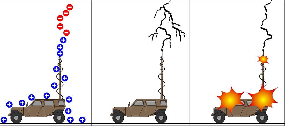 Lightning Strike on Telescopic Mast with Lightning Rod