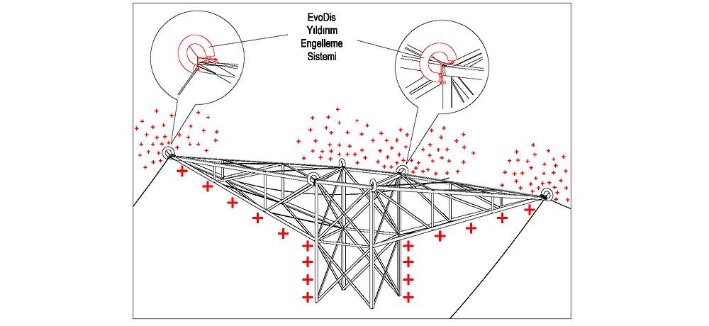 Yıldırımdan Korunma Enerji Nakil Hatları / Yüksek Gerilim Hatları