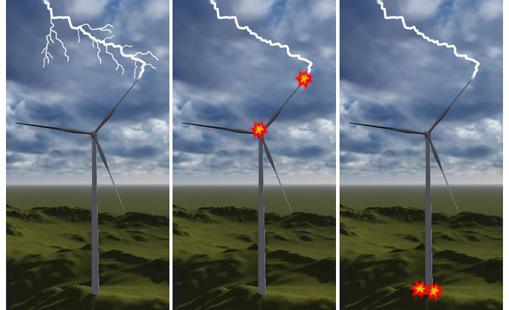 Blitzschlag auf Windkraftanlage