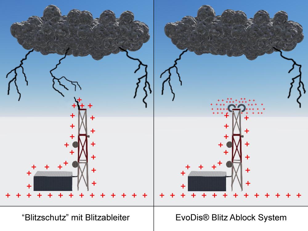 Blitzableiter vs EvoDis