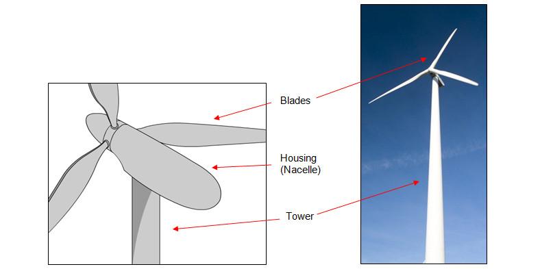Windkraftanlage Blitzschutz
