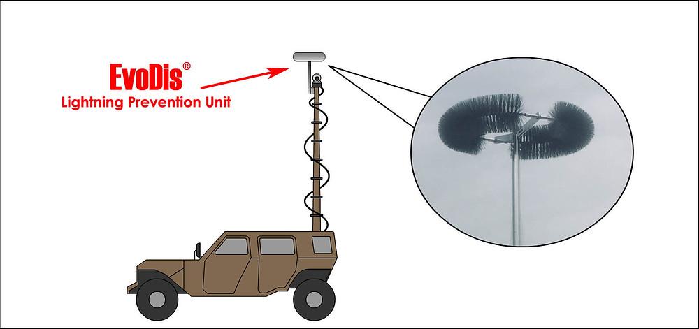 Telescpoic Mast EvoDis System
