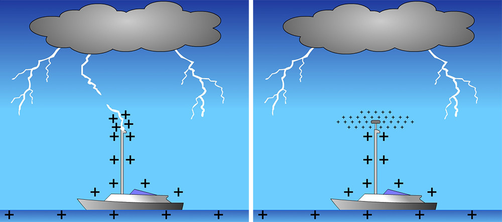 lightning protection for boats - marine lightning protection