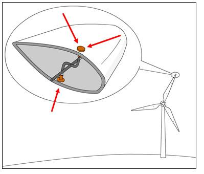 Rüzgar türbinleri yıldırımdan korunması