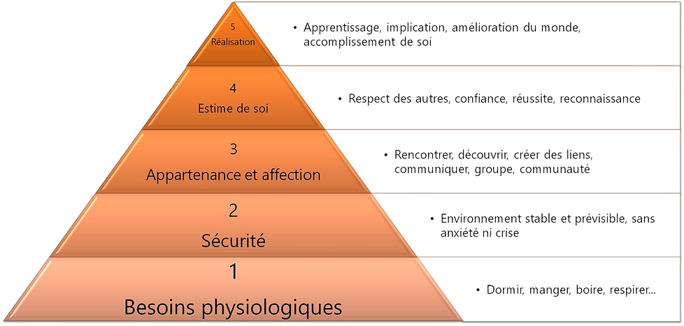 Pyramide%20de%20Maslow_edited.png