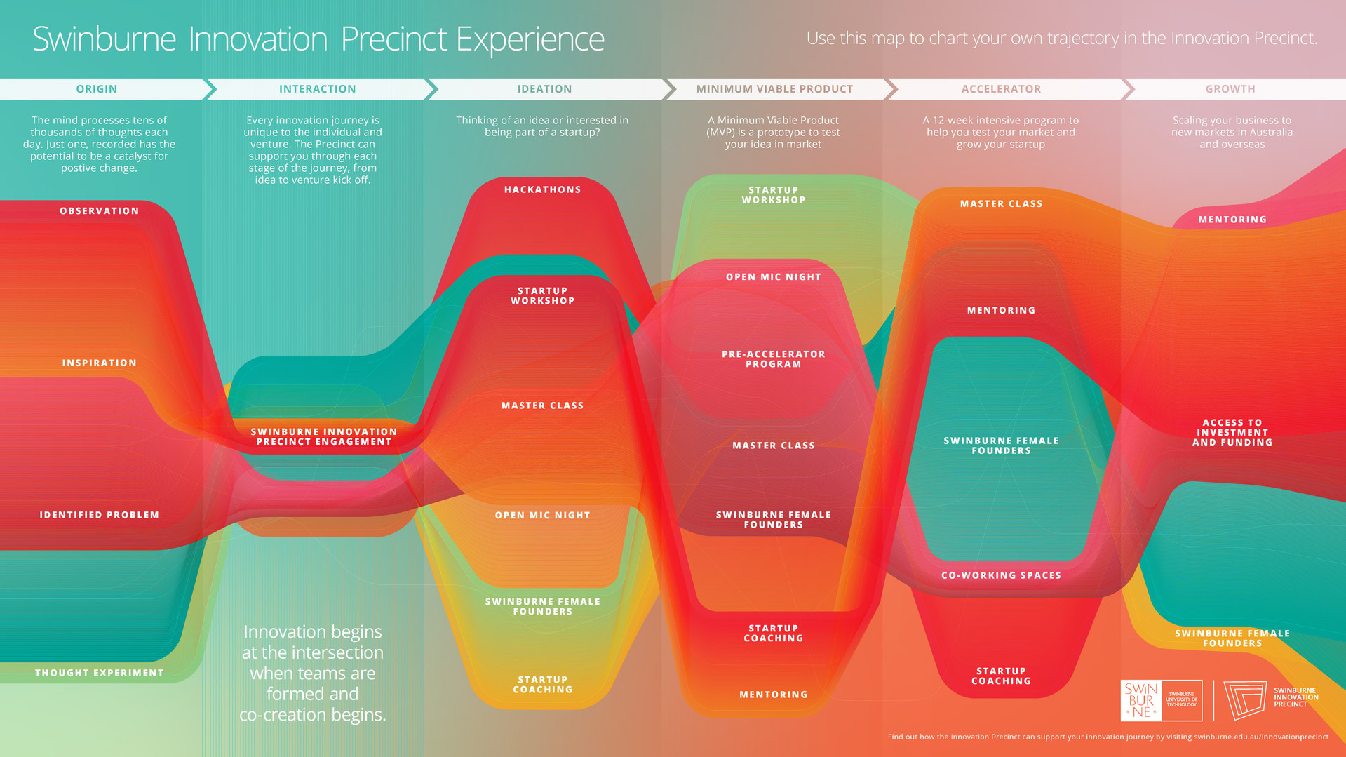 Innovation-Journey-Graphic-Poster-Web-Sm