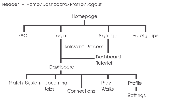 Waggler_Sitemap.png