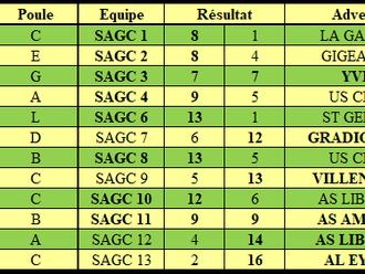 Résultats Championnat par équipes J6