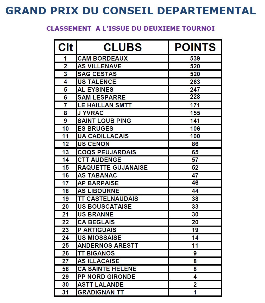 CLASSEMENTS CLUBS TOURNOI T2