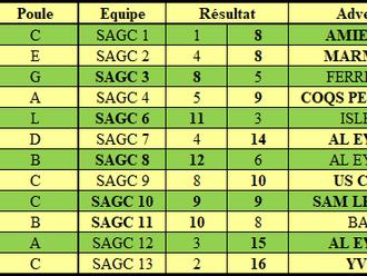 Résultats Championnat par équipes J7