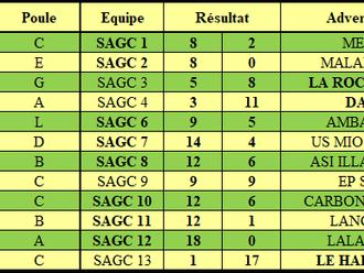Résultats de la 1ère journée de Championnat par équipes