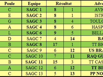 Résultats de la 2ème journée de Championnat par équipes