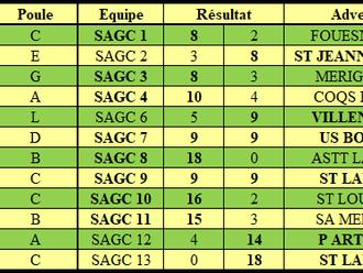 Résultats Championnat par équipes  J5