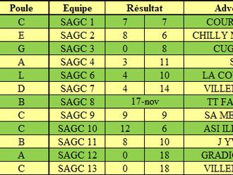 Résultats Championnat par équipes J4
