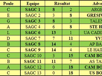 Résultats Championnat par équipes J3