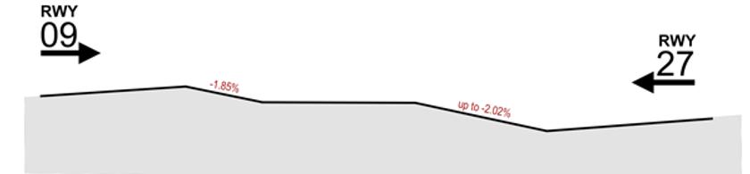 Profil dráhy LKTC