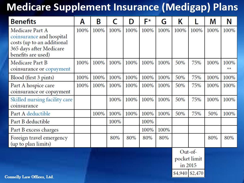 Connelly Law Medicare Supplement Insurance Medigap