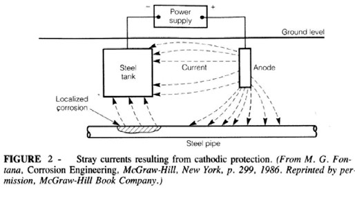 Active Cathodic Protection and Water Parks
