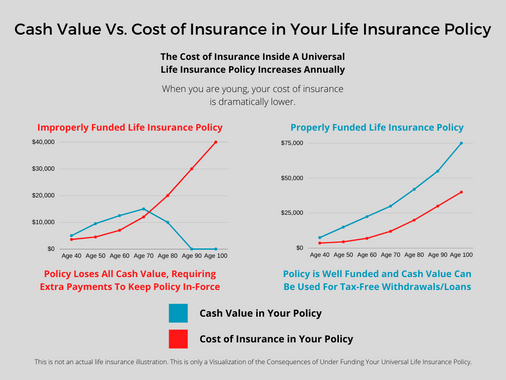 Cash Value Vs. Cost of Insurance in Your Life Insurance Policy